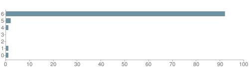 Chart?cht=bhs&chs=500x140&chbh=10&chco=6f92a3&chxt=x,y&chd=t:92,2,1,0,0,1,1&chm=t+92%,333333,0,0,10|t+2%,333333,0,1,10|t+1%,333333,0,2,10|t+0%,333333,0,3,10|t+0%,333333,0,4,10|t+1%,333333,0,5,10|t+1%,333333,0,6,10&chxl=1:|other|indian|hawaiian|asian|hispanic|black|white